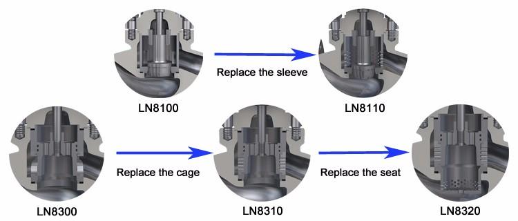 LN81 Series Single Seat Globe Control Valve